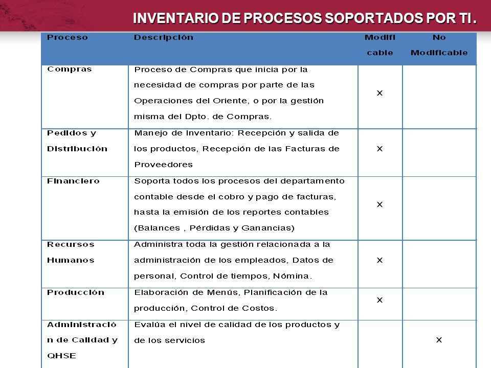 INVENTARIO DE PROCESOS SOPORTADOS POR TI.