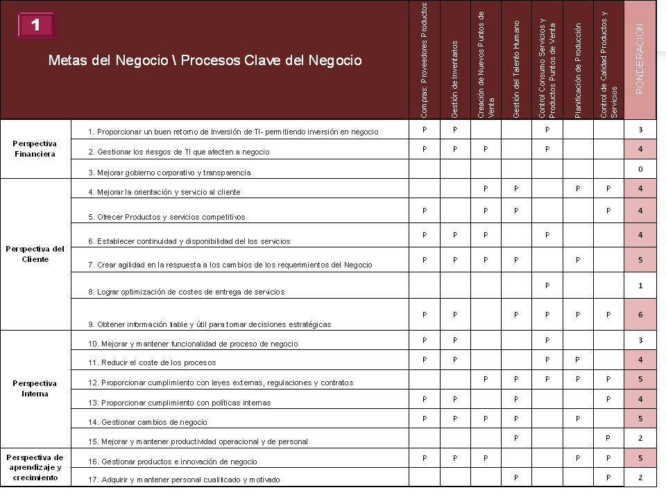 1 Equivalencia de las metas del negocio de acuerdo al Balace Score Card.