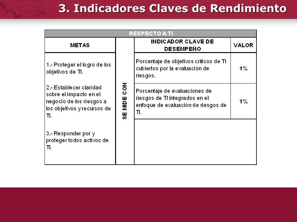 3. Indicadores Claves de Rendimiento