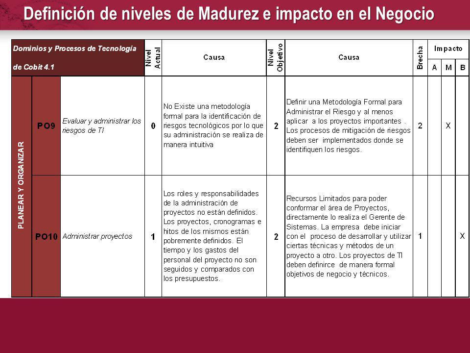 Definición de niveles de Madurez e impacto en el Negocio