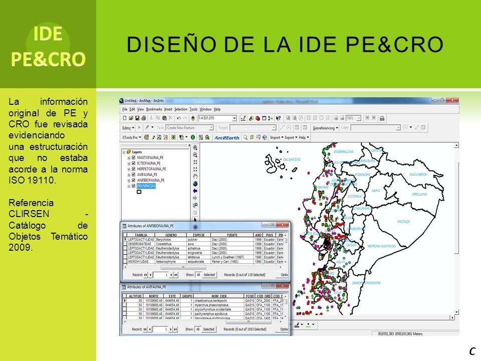 IDE PE&CRO DISEÑO DE LA IDE PE&CRO C