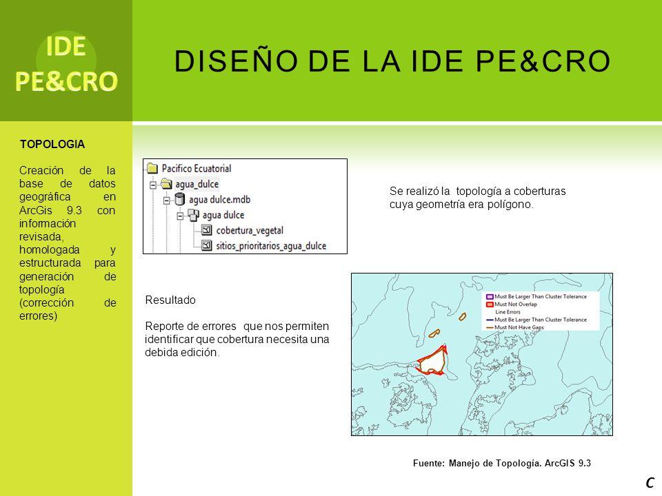 IDE PE&CRO DISEÑO DE LA IDE PE&CRO C TOPOLOGIA