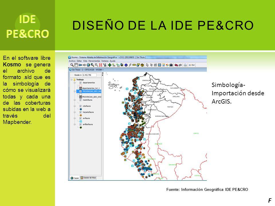 Fuente: Información Geográfica IDE PE&CRO