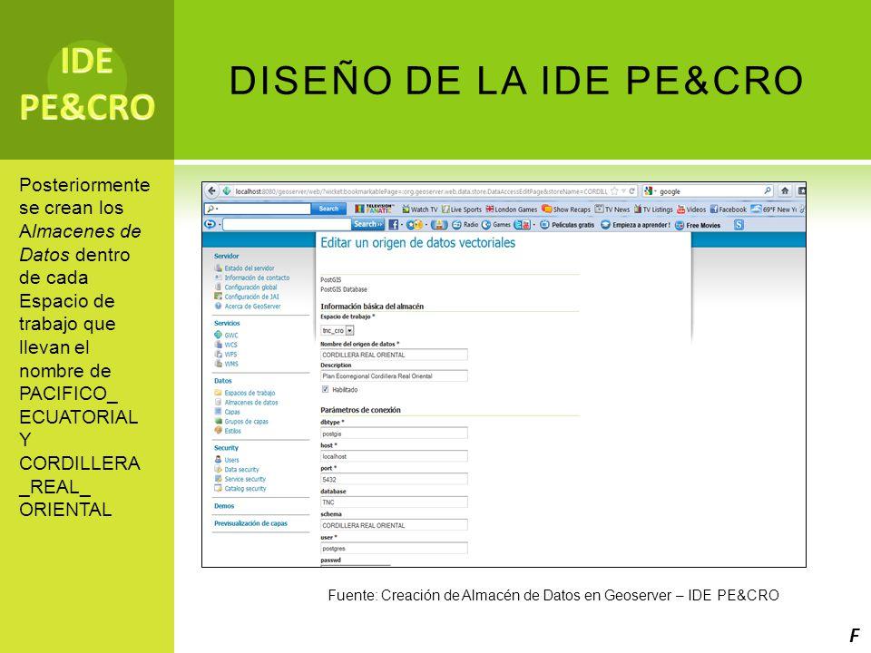 IDE PE&CRO DISEÑO DE LA IDE PE&CRO F