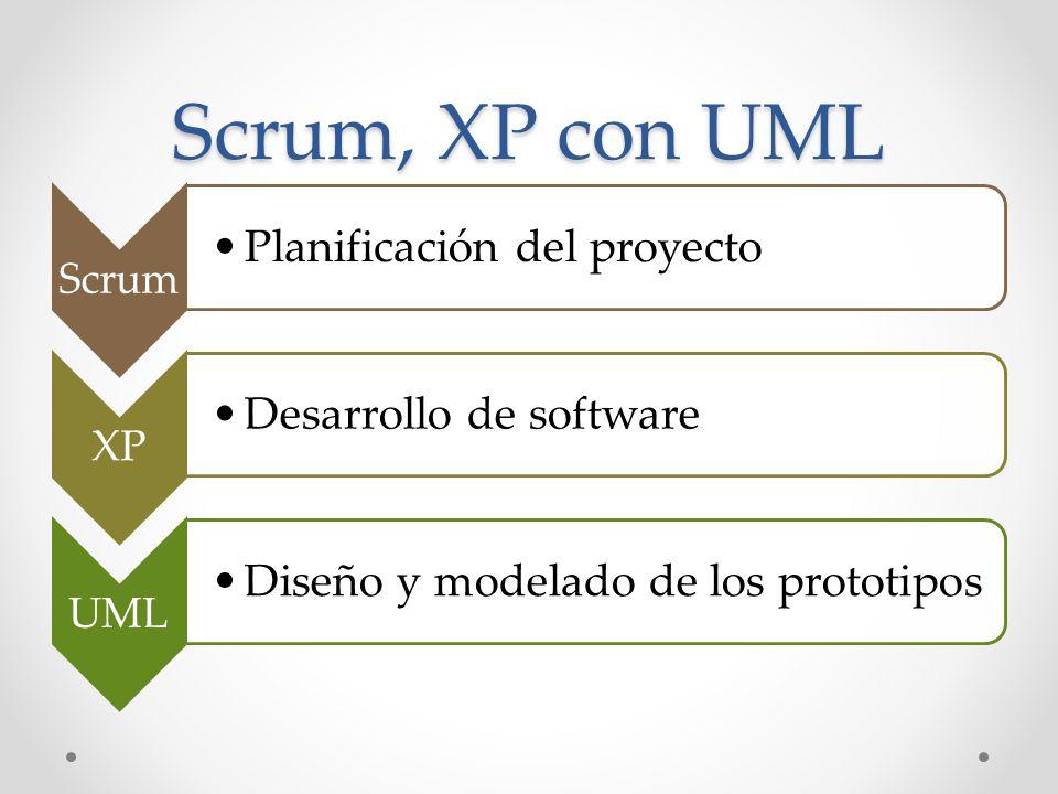 Scrum, XP con UML Planificación del proyecto Desarrollo de software