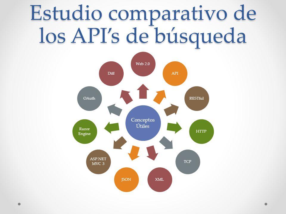 Estudio comparativo de los API's de búsqueda