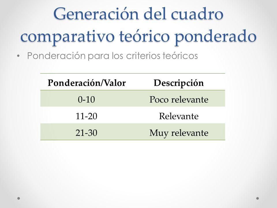 Generación del cuadro comparativo teórico ponderado