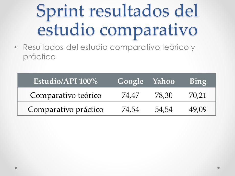 Sprint resultados del estudio comparativo