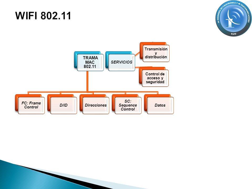 Transmisión y distribución Control de acceso y seguridad