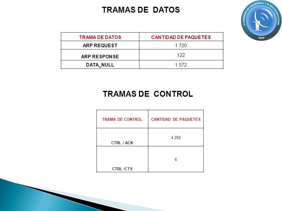 TRAMAS DE DATOS TRAMAS DE CONTROL