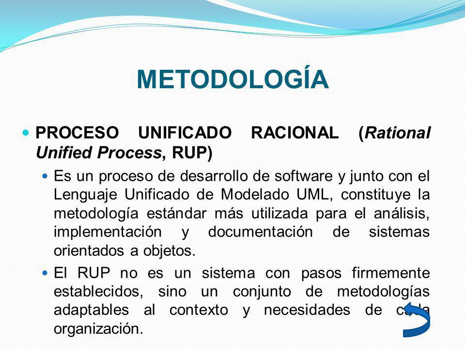 METODOLOGÍA PROCESO UNIFICADO RACIONAL (Rational Unified Process, RUP)