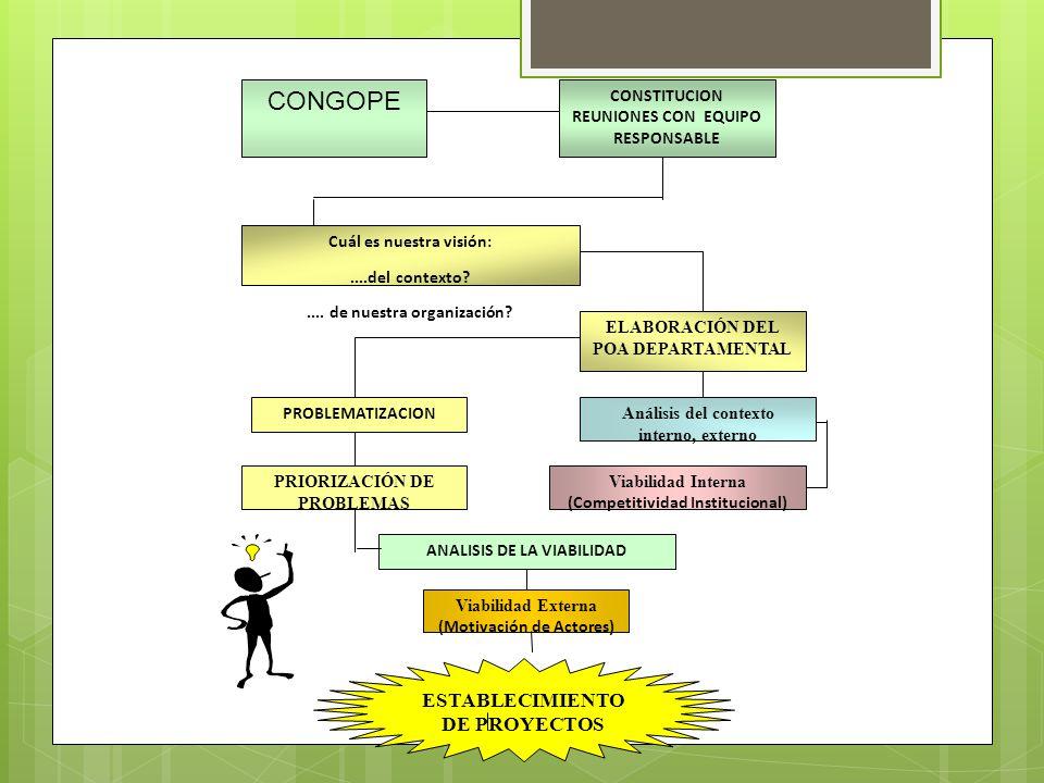 CONGOPE ESTABLECIMIENTO DE PROYECTOS