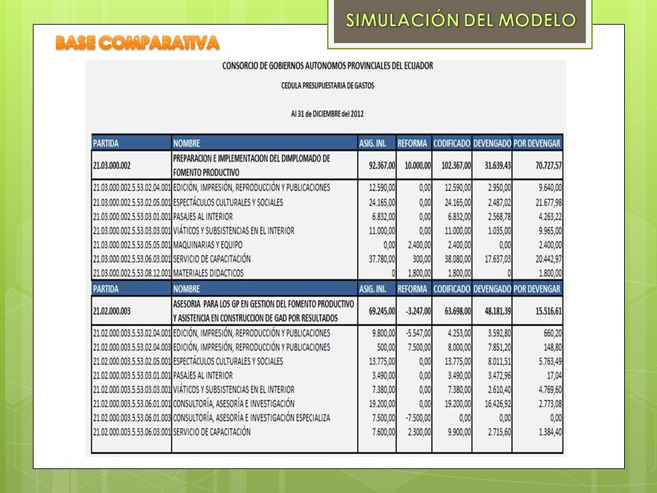 SIMULACIÓN DEL MODELO BASE COMPARATIVA