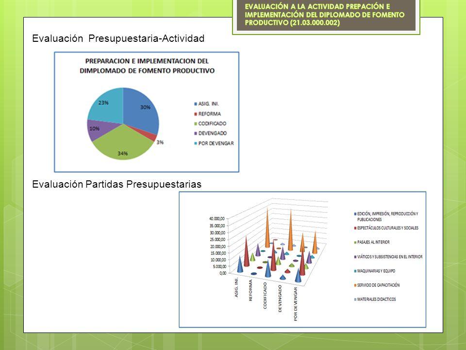Evaluación Presupuestaria-Actividad