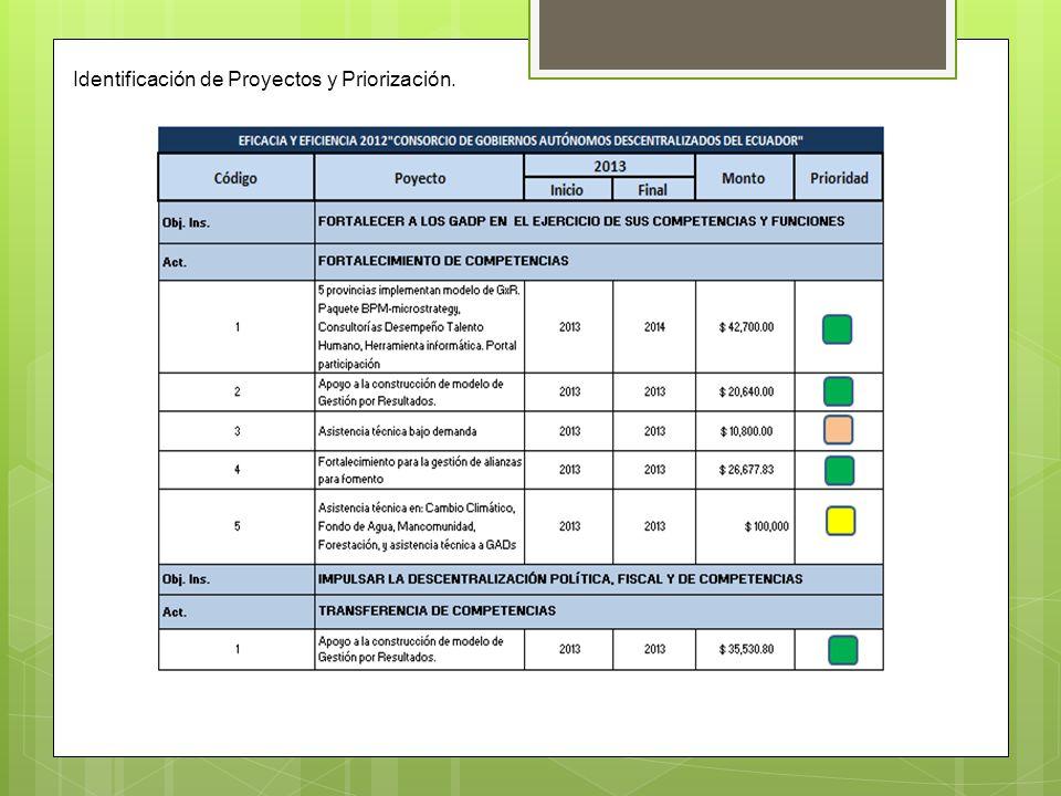 Identificación de Proyectos y Priorización.