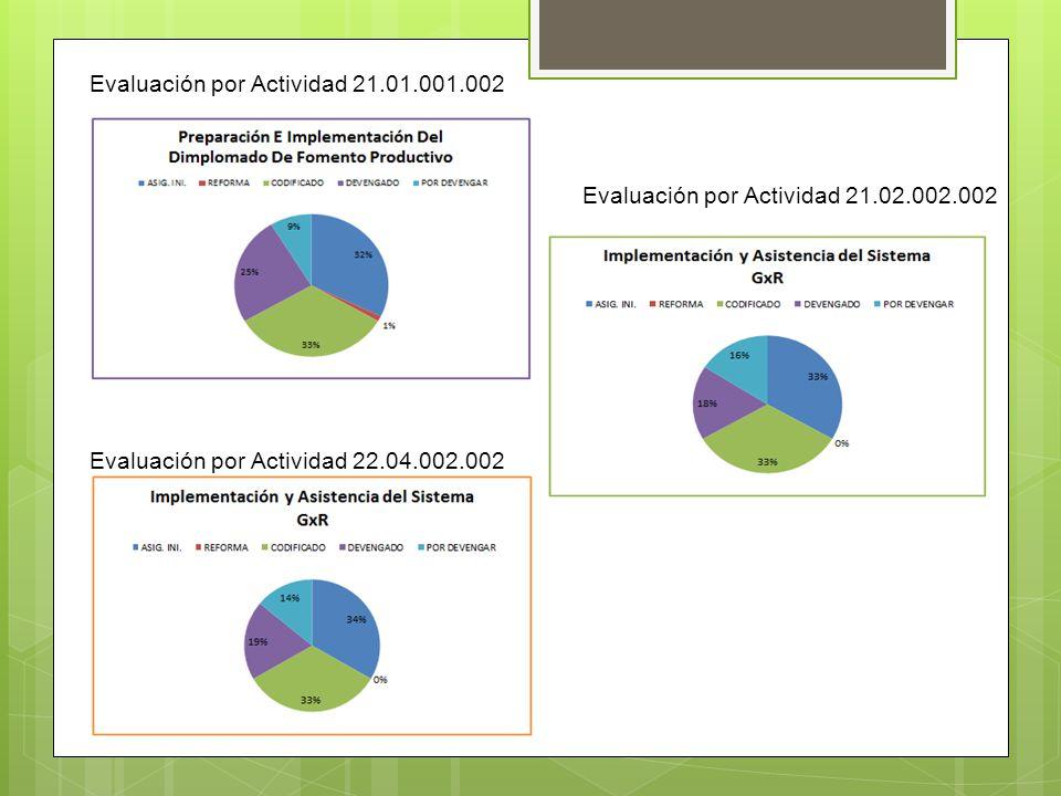 Evaluación por Actividad 21.01.001.002