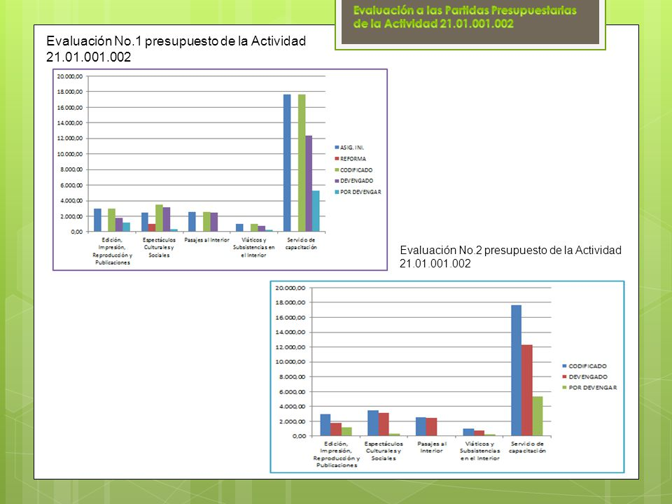 Evaluación No.1 presupuesto de la Actividad 21.01.001.002