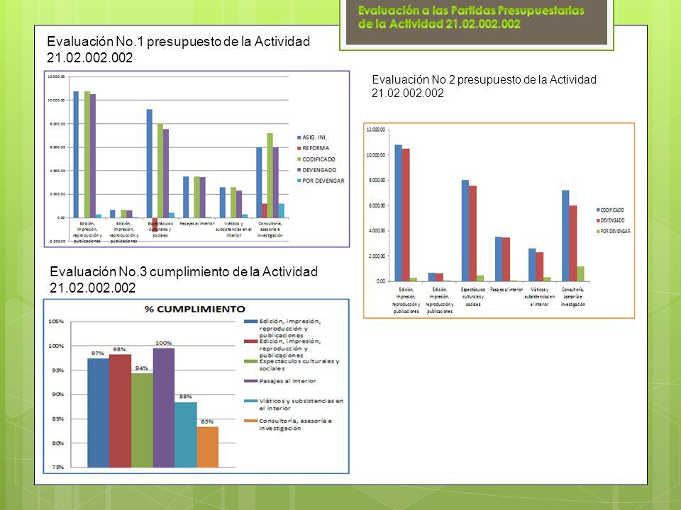 Evaluación No.1 presupuesto de la Actividad 21.02.002.002