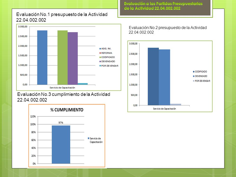 Evaluación No.1 presupuesto de la Actividad 22.04.002.002