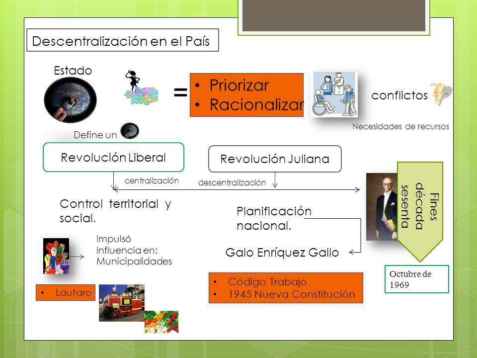Descentralización en el País