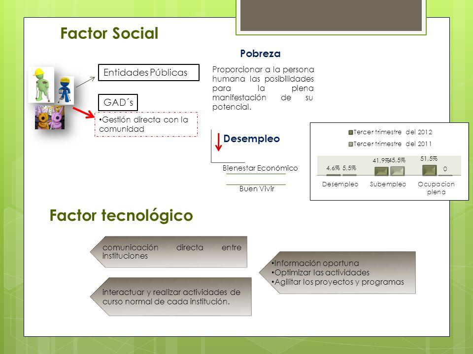 Factor Social Factor tecnológico