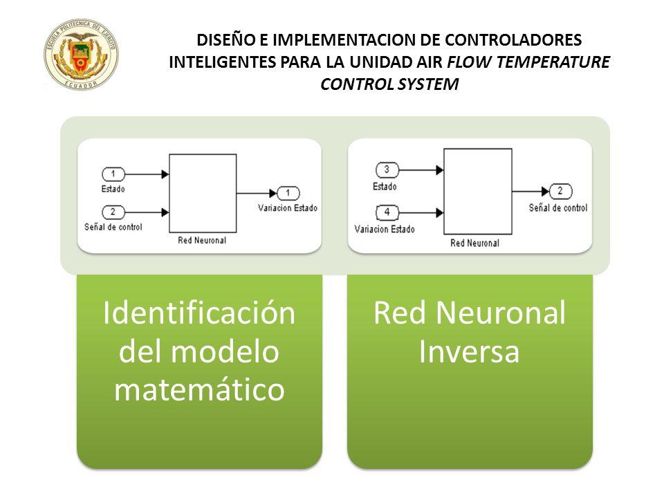 Identificación del modelo matemático