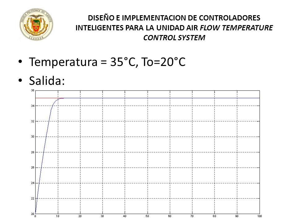 Temperatura = 35°C, To=20°C Salida: