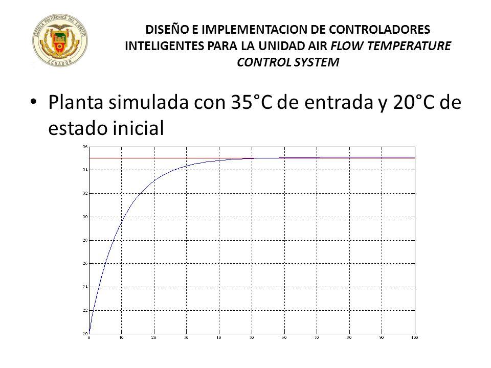 Planta simulada con 35°C de entrada y 20°C de estado inicial