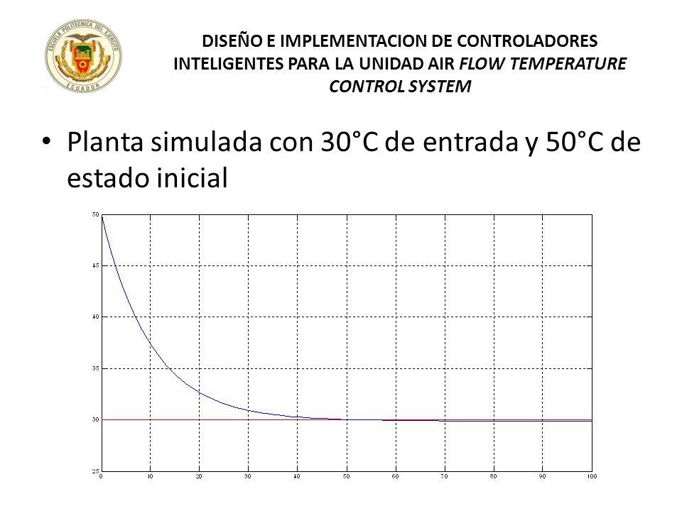 Planta simulada con 30°C de entrada y 50°C de estado inicial