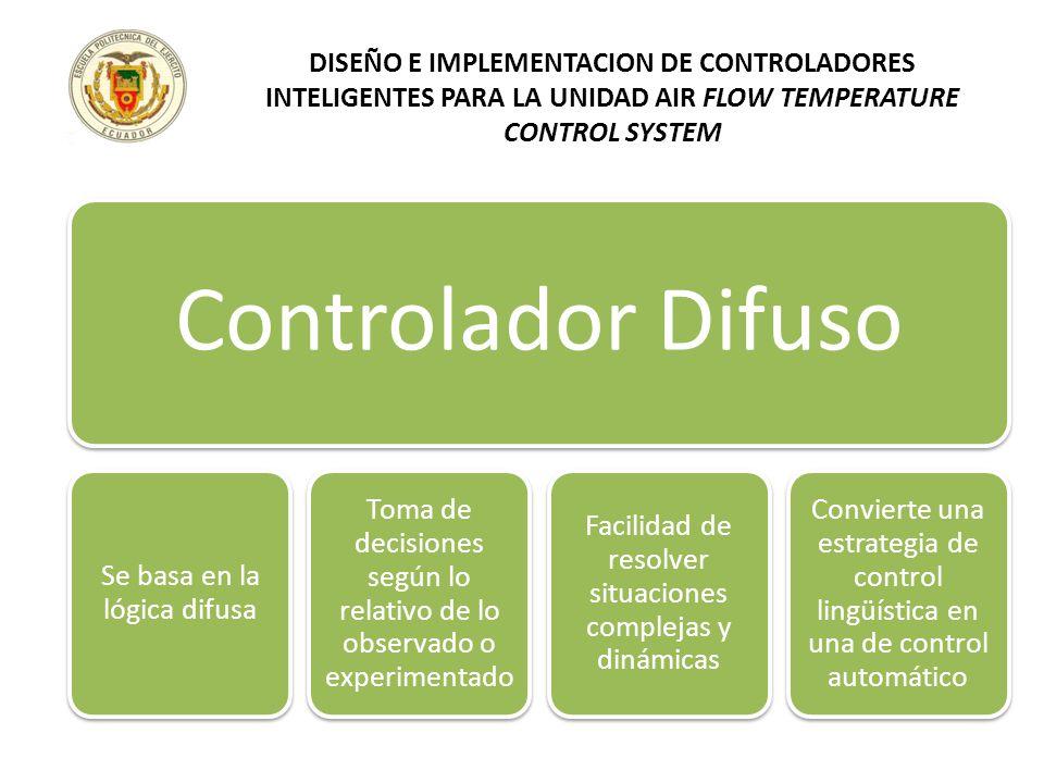 Controlador Difuso Se basa en la lógica difusa