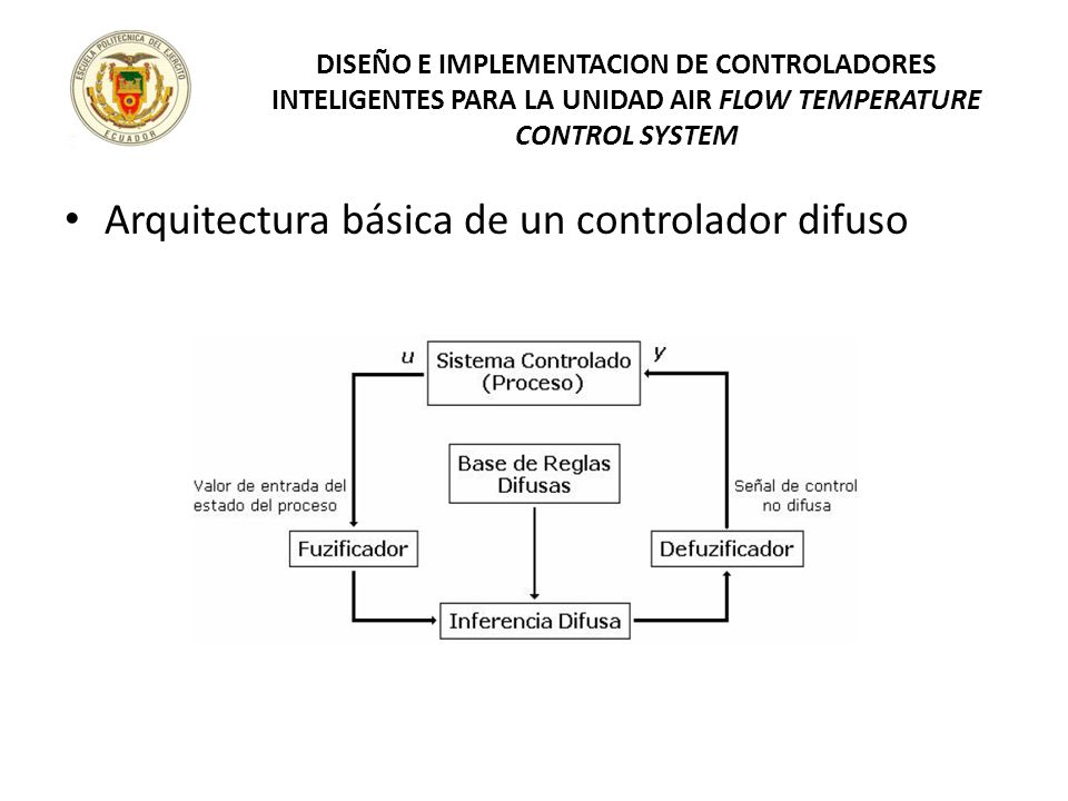 Arquitectura básica de un controlador difuso