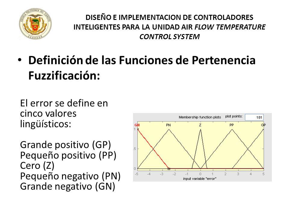Definición de las Funciones de Pertenencia Fuzzificación: