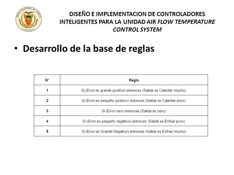 Desarrollo de la base de reglas
