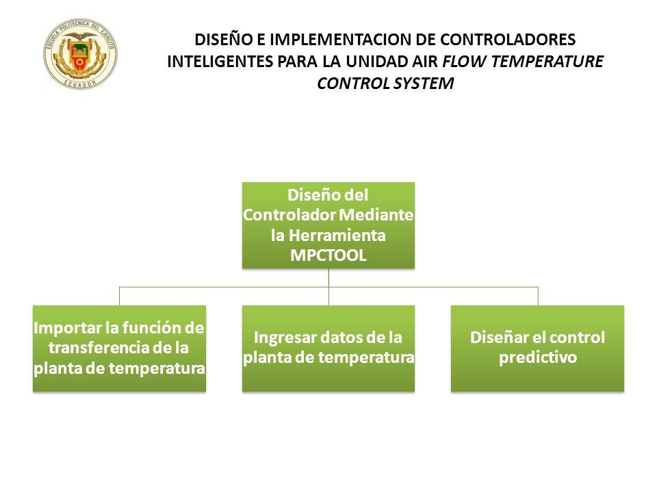 Diseño del Controlador Mediante la Herramienta MPCTOOL