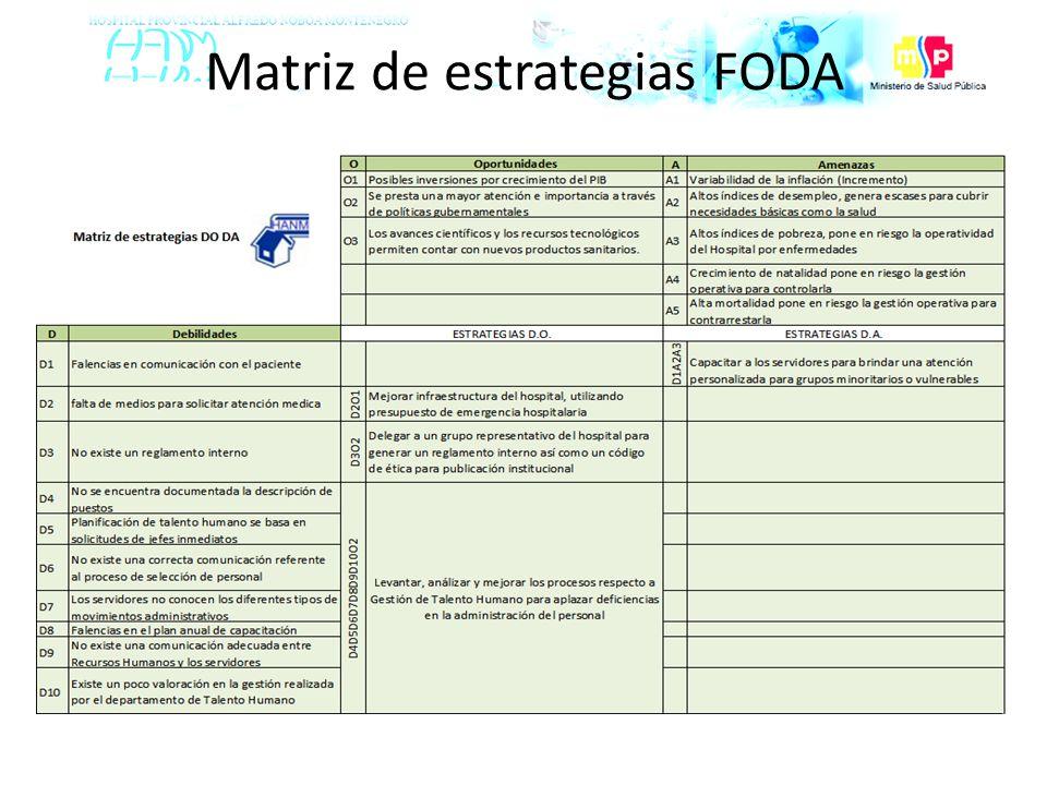 Matriz de estrategias FODA