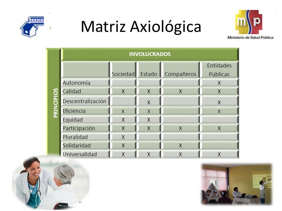 Matriz Axiológica PRINCIPIOS INVOLUCRADOS Sociedad Estado Compañeros