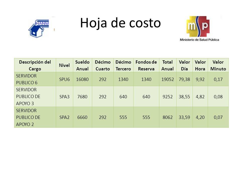 Hoja de costo Descripción del Cargo Nivel Sueldo Anual Décimo Cuarto