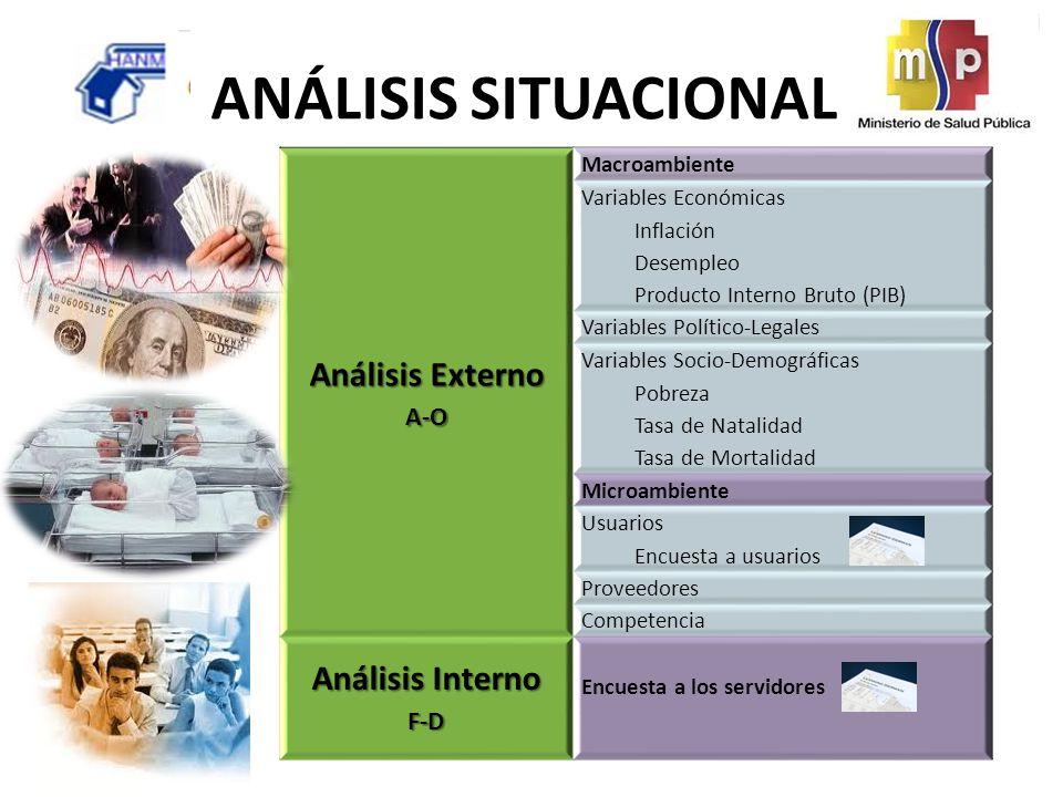 ANÁLISIS SITUACIONAL Análisis Externo Análisis Interno A-O F-D