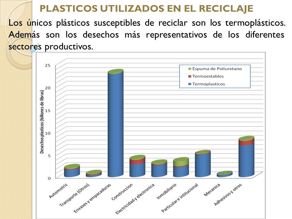 PLASTICOS UTILIZADOS EN EL RECICLAJE