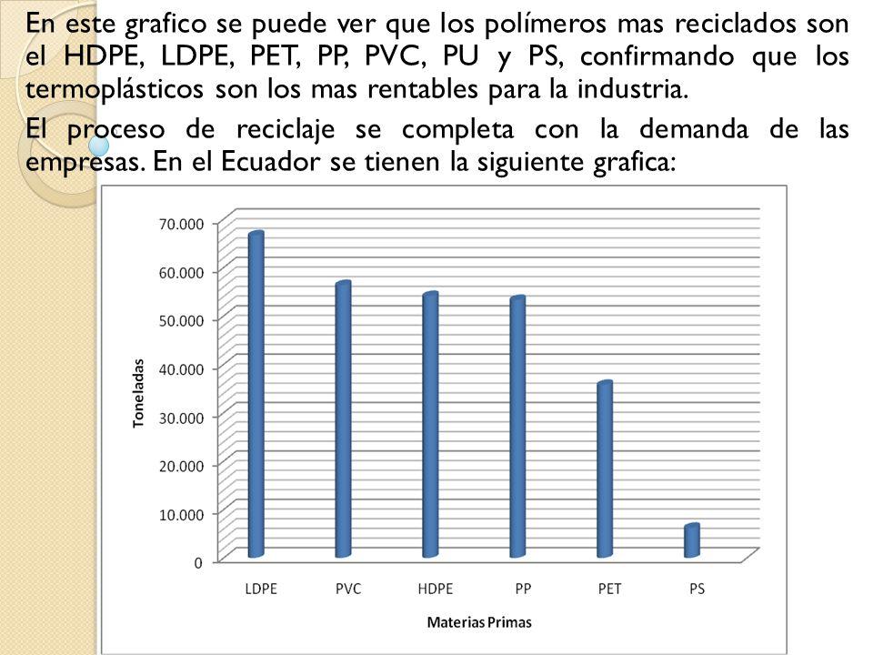 En este grafico se puede ver que los polímeros mas reciclados son el HDPE, LDPE, PET, PP, PVC, PU y PS, confirmando que los termoplásticos son los mas rentables para la industria.