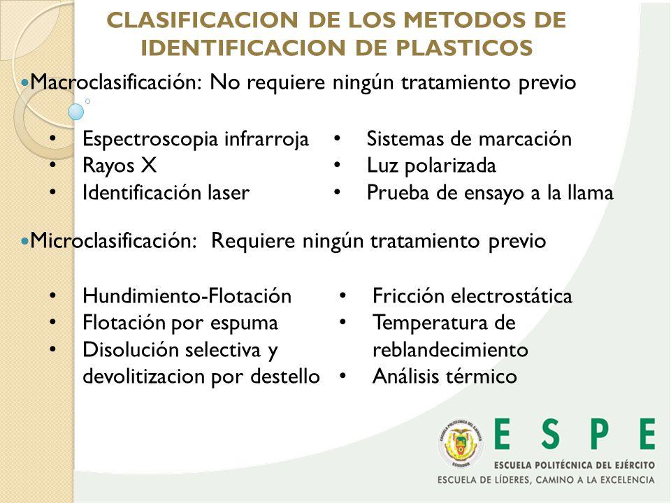 CLASIFICACION DE LOS METODOS DE IDENTIFICACION DE PLASTICOS