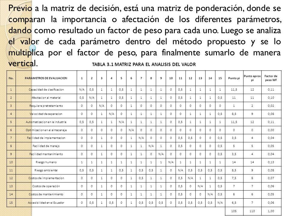 TABLA 3.1 MATRIZ PARA EL ANALISIS DEL VALOR PARAMETROS DE EVALUACION