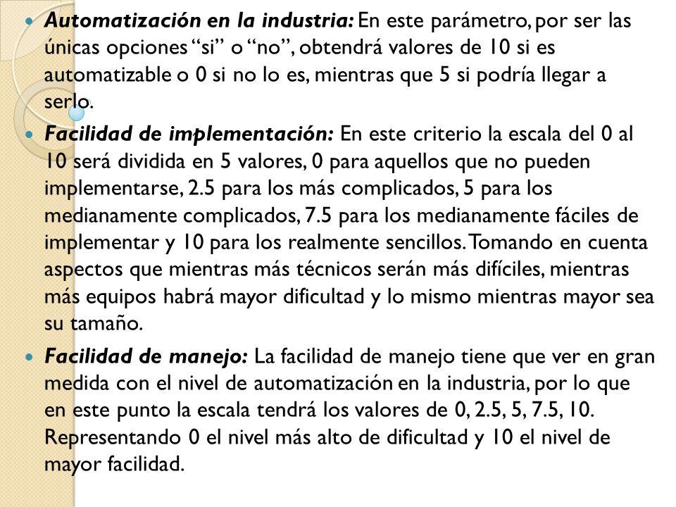 Automatización en la industria: En este parámetro, por ser las únicas opciones si o no , obtendrá valores de 10 si es automatizable o 0 si no lo es, mientras que 5 si podría llegar a serlo.