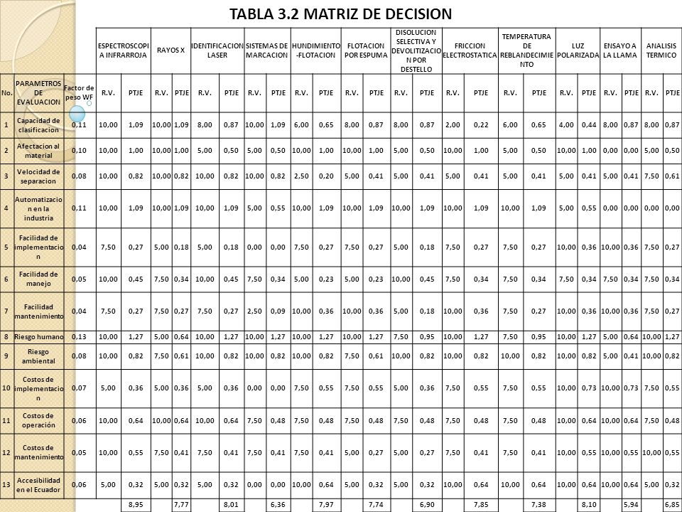 TABLA 3.2 MATRIZ DE DECISION
