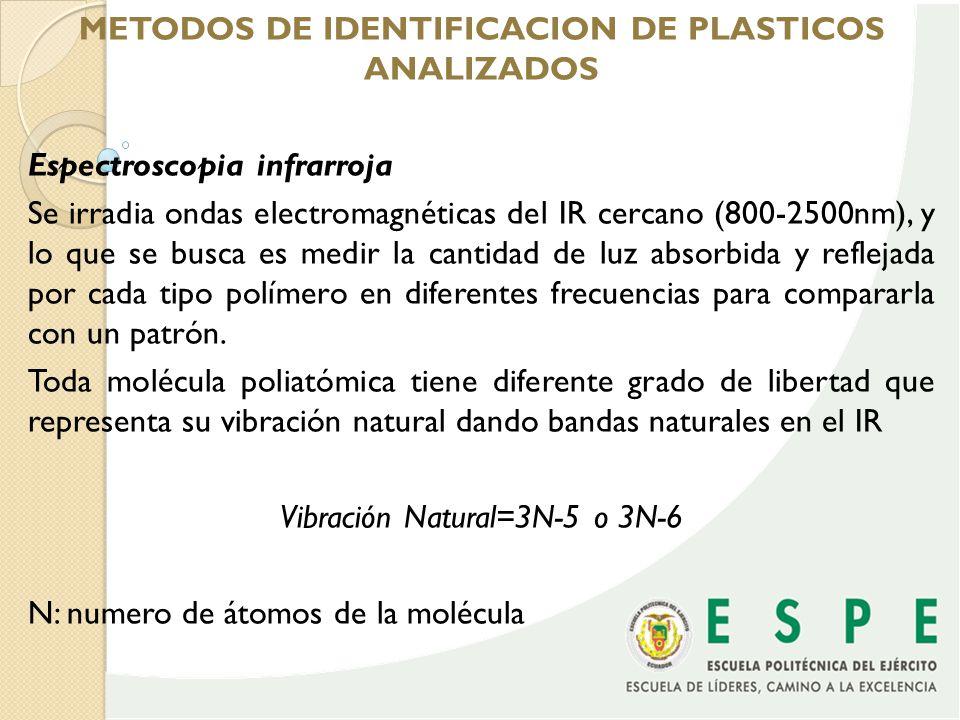 METODOS DE IDENTIFICACION DE PLASTICOS ANALIZADOS