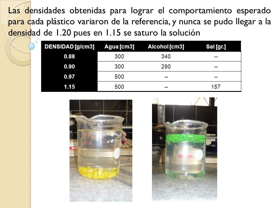 Las densidades obtenidas para lograr el comportamiento esperado para cada plástico variaron de la referencia, y nunca se pudo llegar a la densidad de 1.20 pues en 1.15 se saturo la solución