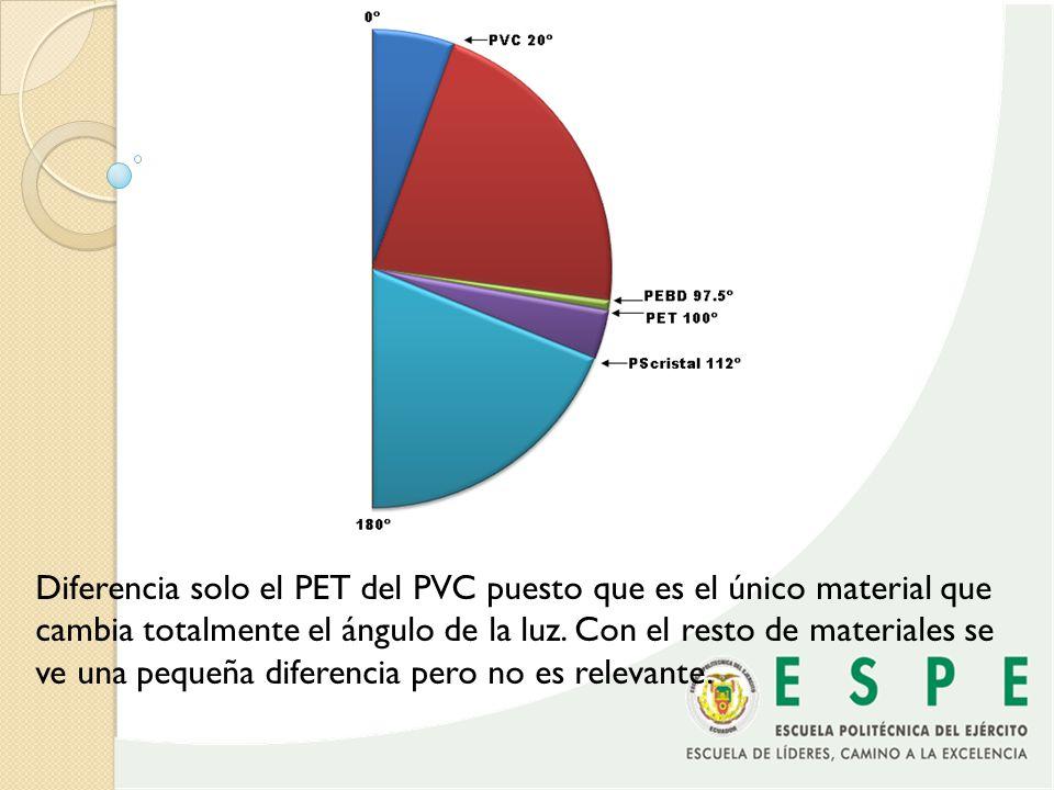 Diferencia solo el PET del PVC puesto que es el único material que cambia totalmente el ángulo de la luz.