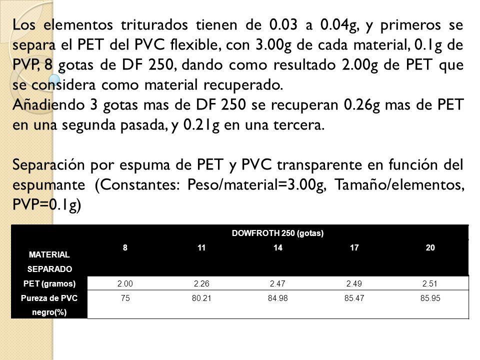 Los elementos triturados tienen de 0. 03 a 0