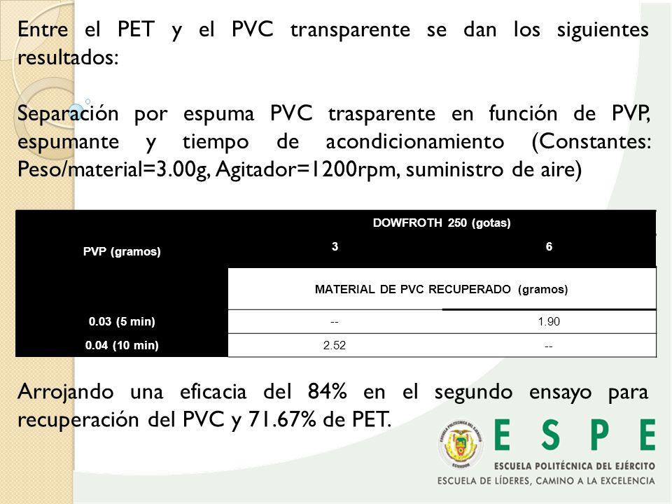 MATERIAL DE PVC RECUPERADO (gramos)