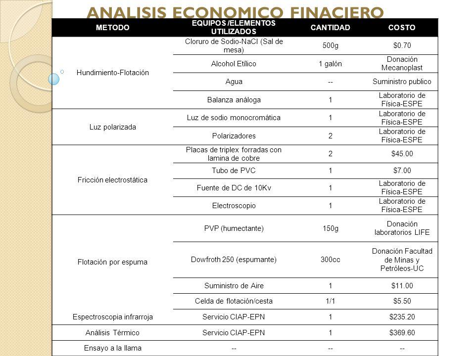 ANALISIS ECONOMICO FINACIERO EQUIPOS /ELEMENTOS UTILIZADOS